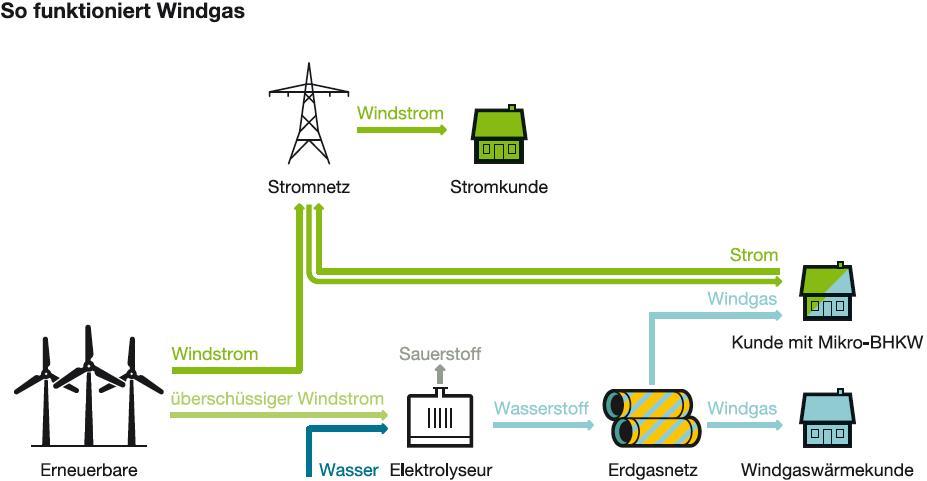 Grafik und Illustration Carsten Raffel/Greenpeace Energy