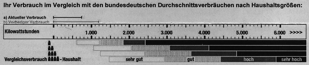 Stromverbrauchsvergleich auf der Stromrechnung